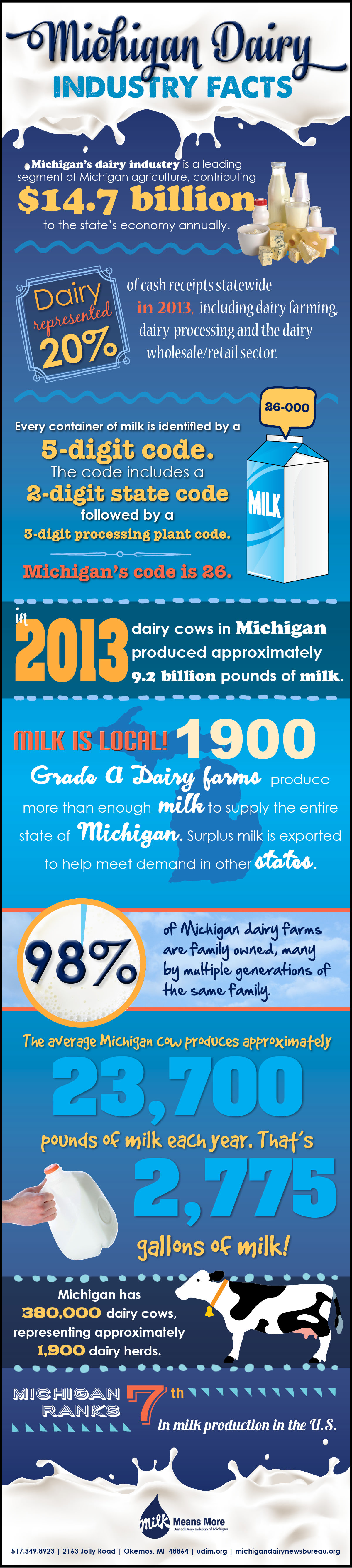 Michigan Milk is Local Infographic @MilkMeansMore